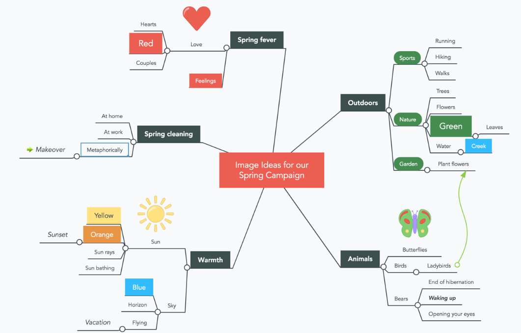 mindmeister mind map software