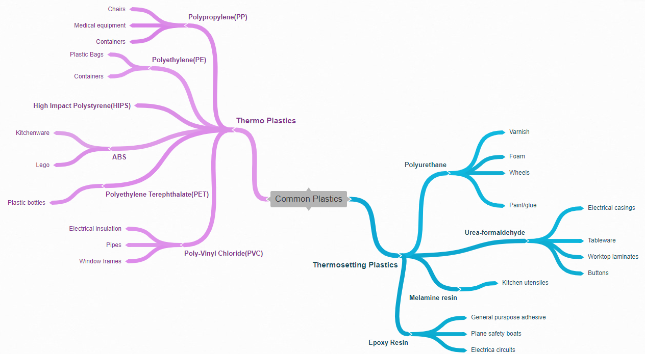 best mind map software online coggle