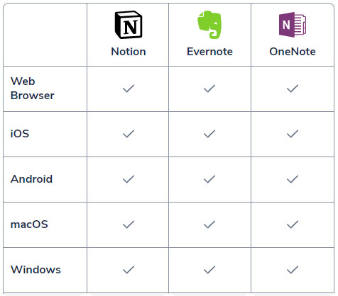 notion vs evernote vs onenote